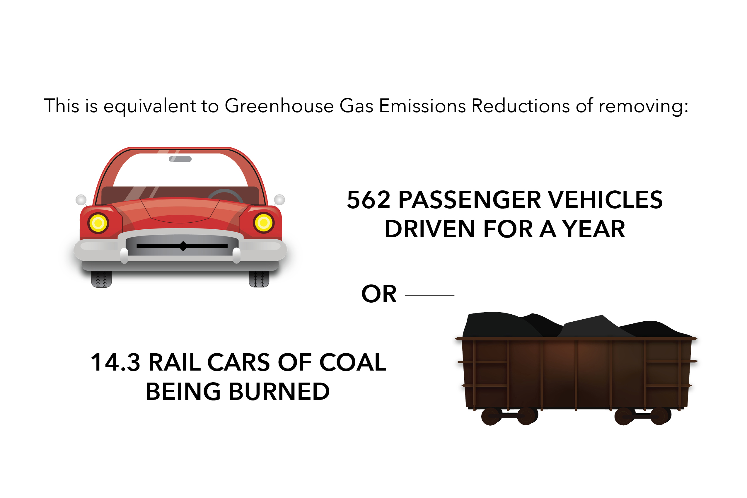 The amount of greenhouse gas CMOR saves it clients.