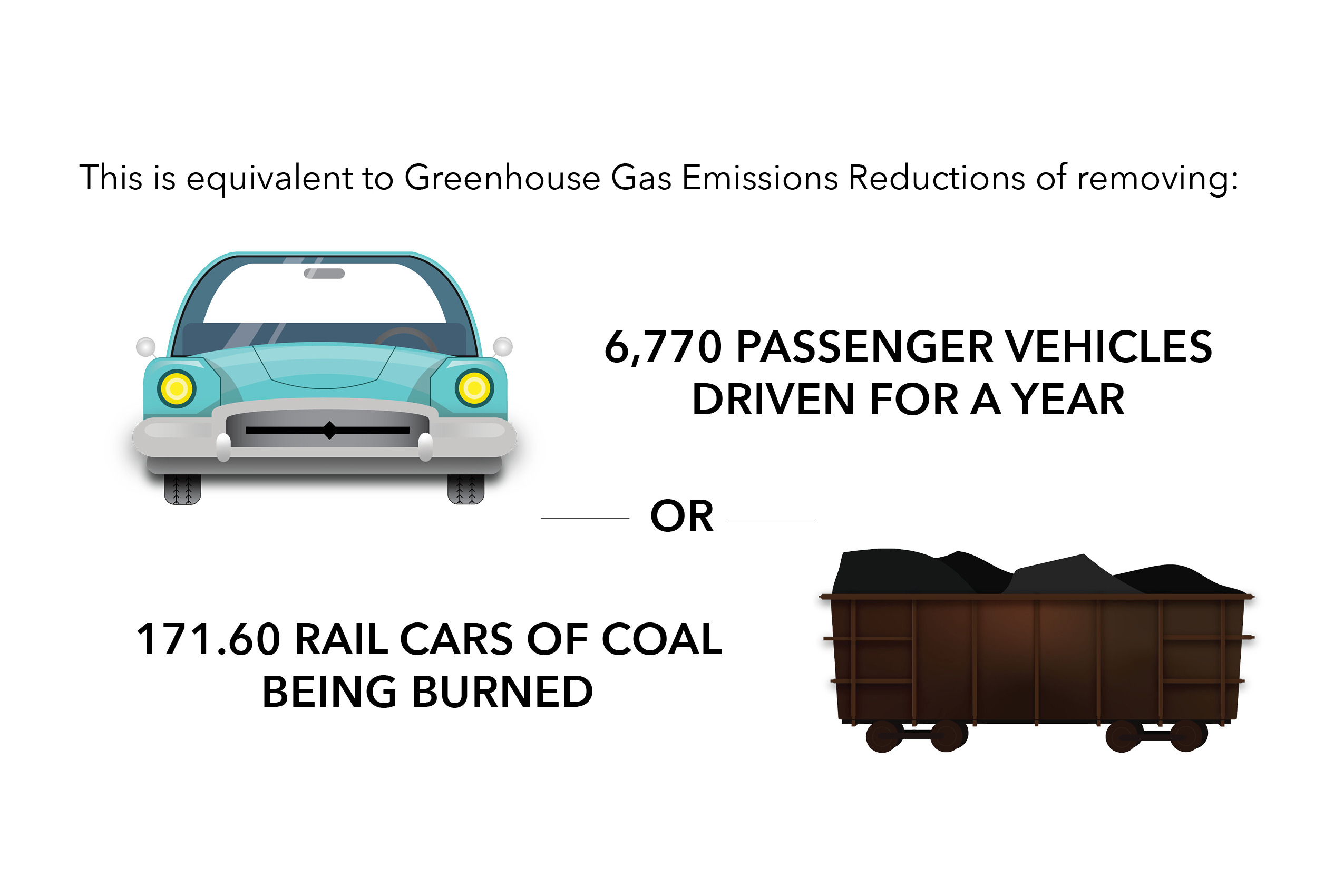 The amount of greenhouse gas CMOR saves it clients on six rigs.